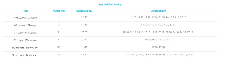Promocja milowa LOT-u, najMILszy poniedziałek, USA 25k mil, Azja 35k mil – 08.10.2018